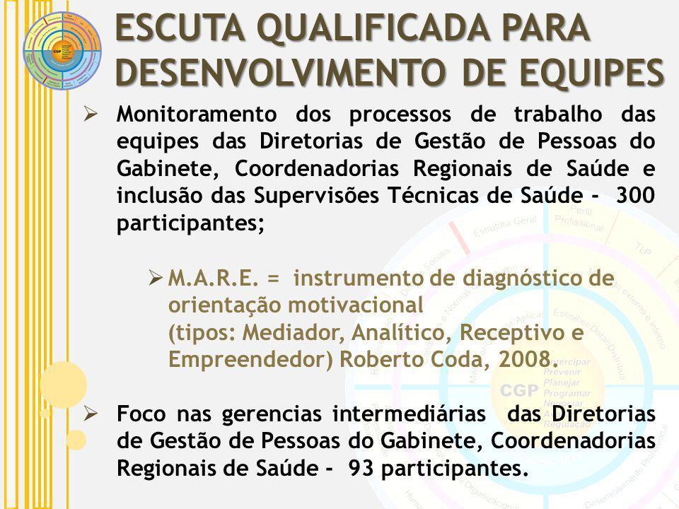 ESCUTA QUALIFICADA PARA DESENVOLVIMENTO DE EQUIPES Monitoramento dos processos de trabalho das equipes das Diretorias de Gestão de Pessoas do Gabinete