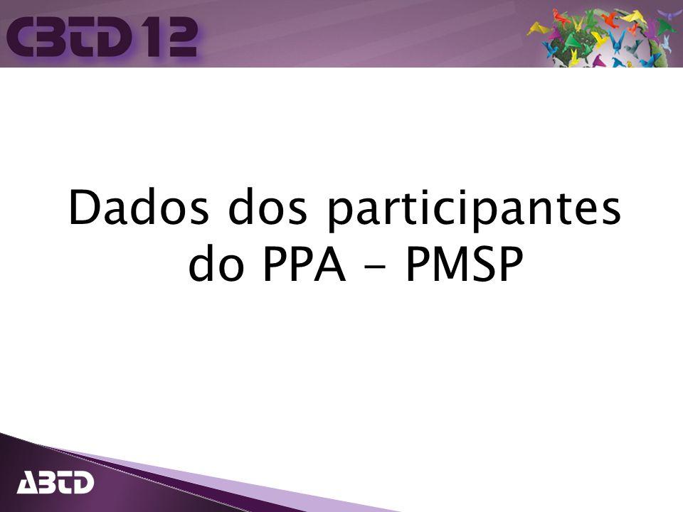 Dados dos participantes do PPA - PMSP