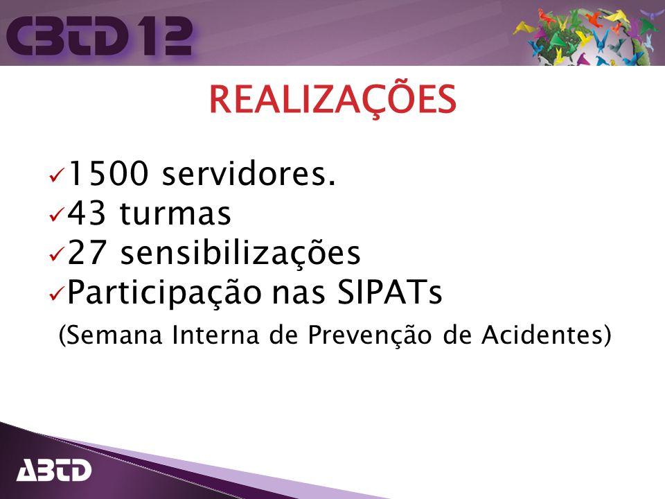 REALIZAÇÕES 1500 servidores. 43 turmas 27 sensibilizações Participação nas SIPATs (Semana Interna de Prevenção de Acidentes)
