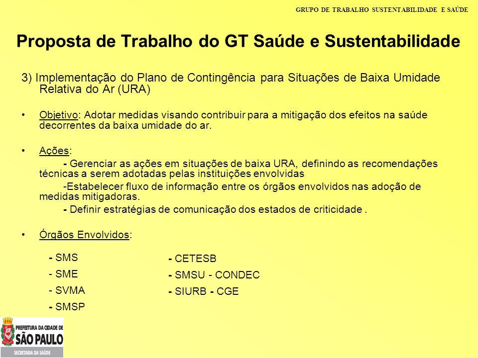 GRUPO DE TRABALHO SUSTENTABILIDADE E SAÚDE Proposta de Trabalho do GT Saúde e Sustentabilidade 3) Implementação do Plano de Contingência para Situaçõe