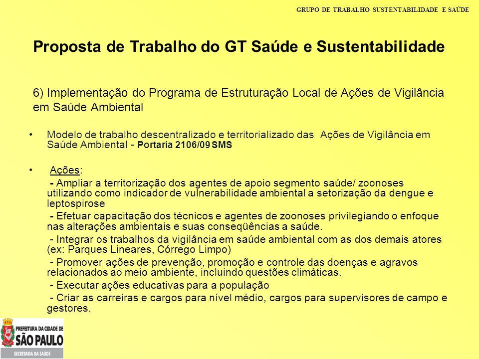 GRUPO DE TRABALHO SUSTENTABILIDADE E SAÚDE 6) Implementação do Programa de Estruturação Local de Ações de Vigilância em Saúde Ambiental Modelo de trab