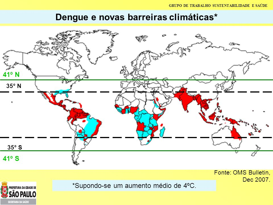 GRUPO DE TRABALHO SUSTENTABILIDADE E SAÚDE Dengue e novas barreiras climáticas* Fonte: OMS Bulletin, Dec 2007. 35° N 35° S 41º N 41º S *Supondo-se um