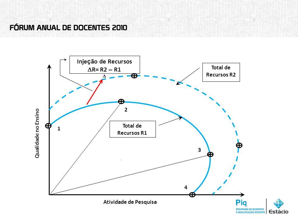 Qualidade no Ensino 1 2 3 4 Atividade de Pesquisa Total de Recursos R1 Total de Recursos R2 Inje ç ão de Recursos R= R2 – R1