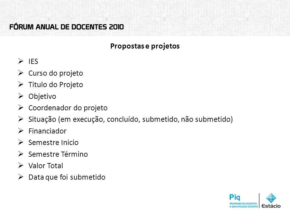 Propostas e projetos IES Curso do projeto Titulo do Projeto Objetivo Coordenador do projeto Situação (em execução, concluído, submetido, não submetido