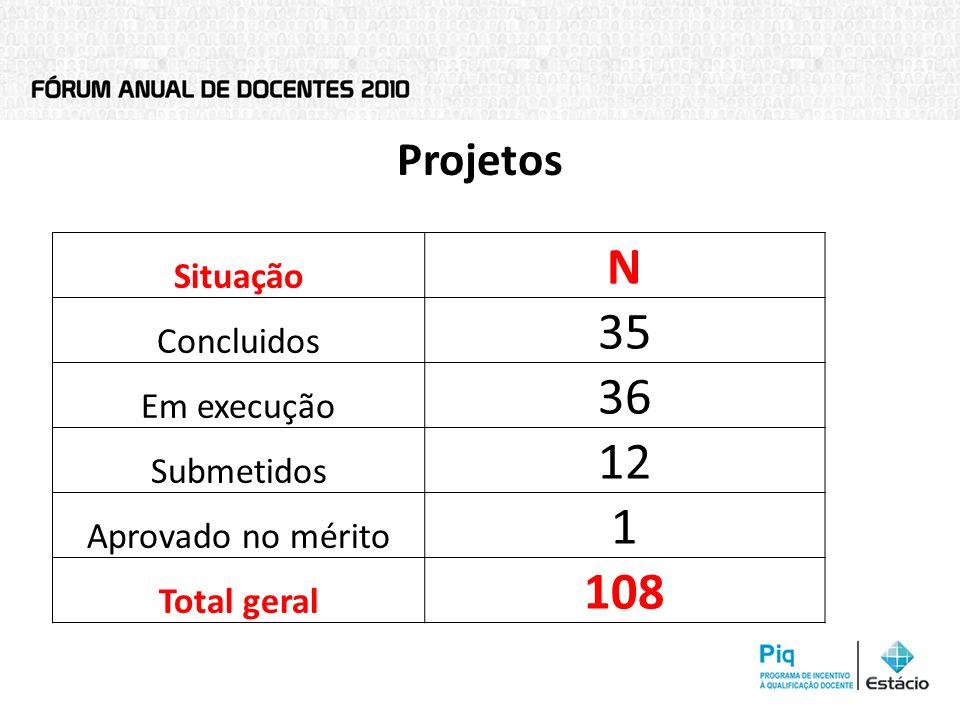 Projetos Situação N Concluidos 35 Em execução 36 Submetidos 12 Aprovado no mérito 1 Total geral 108