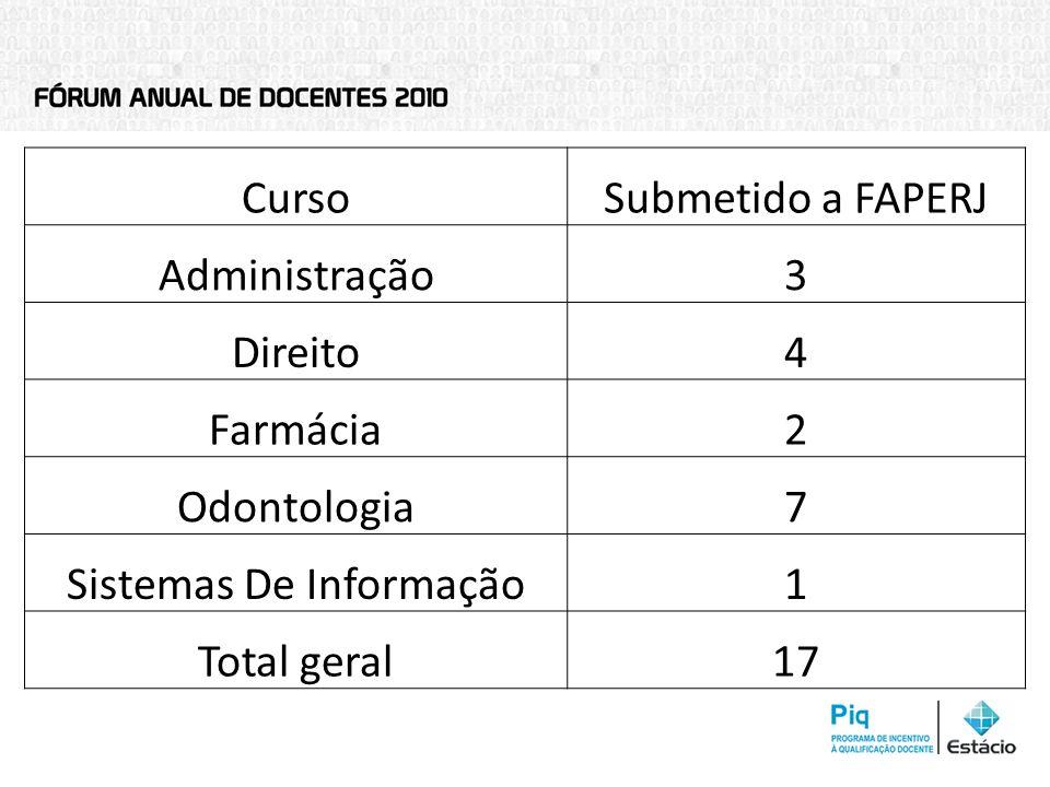 CursoSubmetido a FAPERJ Administração3 Direito4 Farmácia2 Odontologia7 Sistemas De Informação1 Total geral17