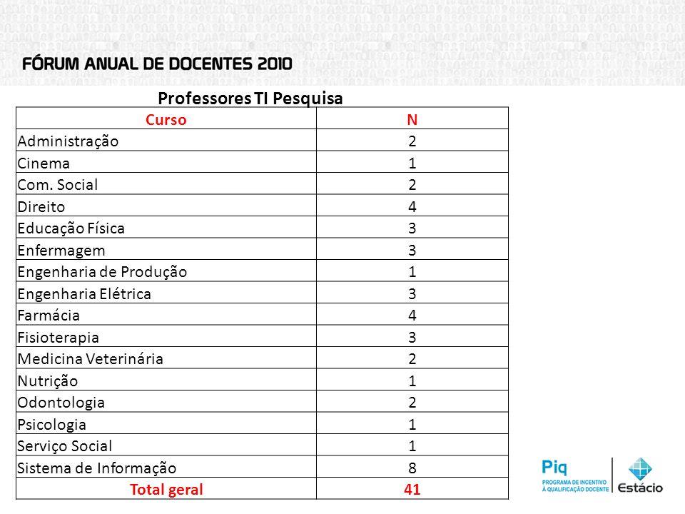 Professores TI Pesquisa CursoN Administração2 Cinema1 Com. Social2 Direito4 Educação Física3 Enfermagem3 Engenharia de Produção1 Engenharia Elétrica3