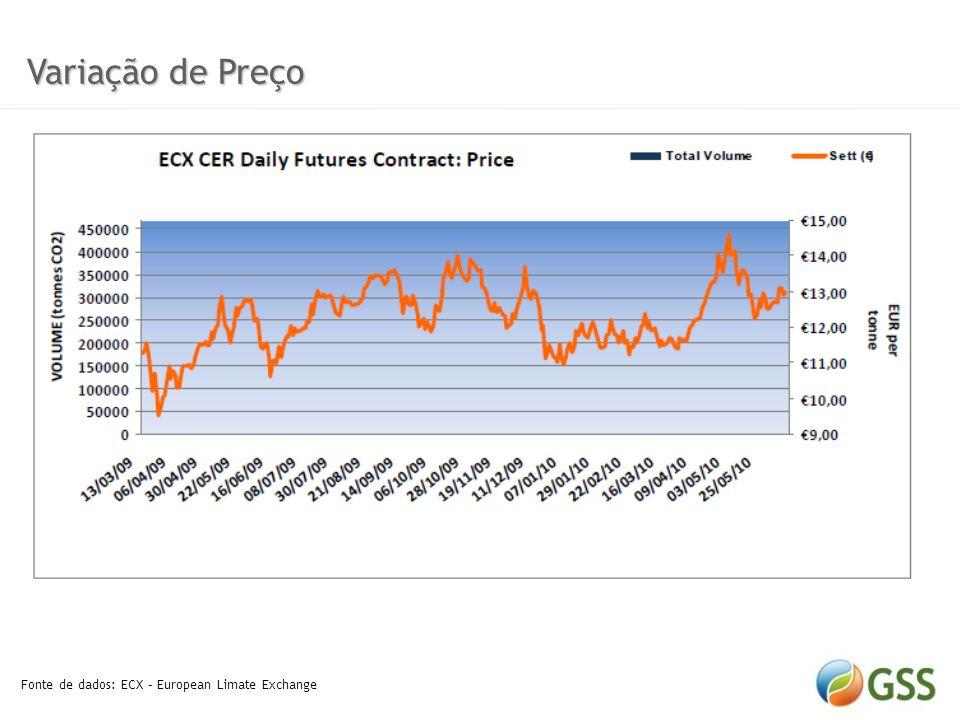 Variação de Preço Variação de Preço Fonte de dados: Point Carbon Reuters DEC 2010 @ 14/12/2010