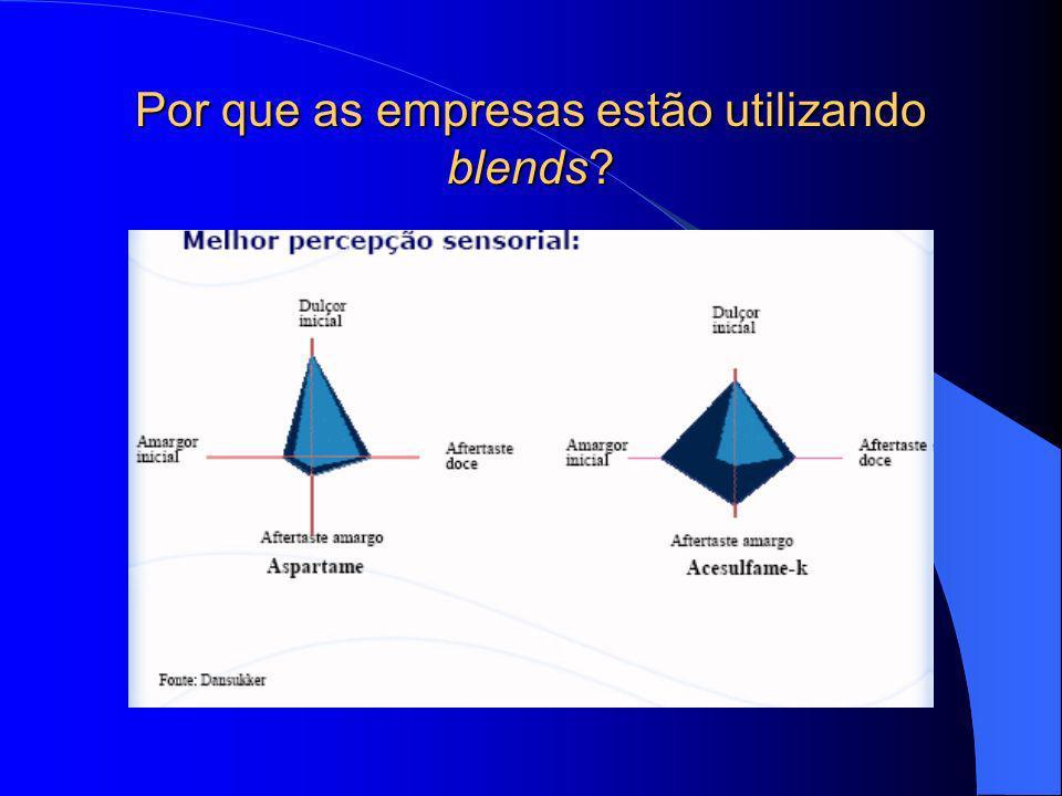 Por que as empresas estão utilizando blends?
