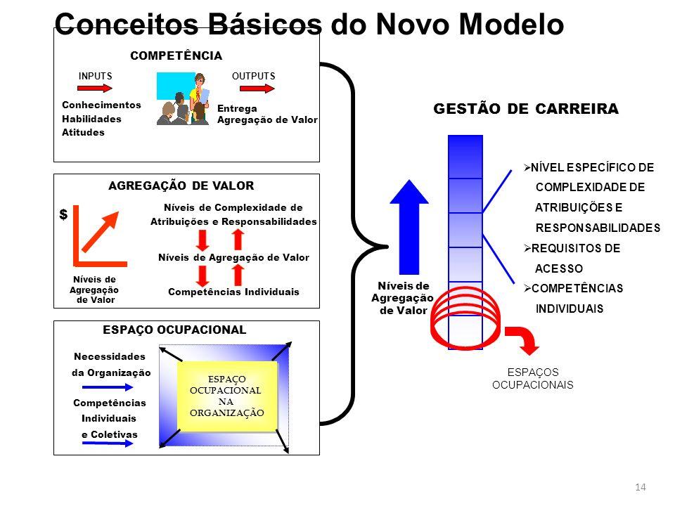 14 ESPAÇO OCUPACIONAL NA ORGANIZAÇÃO ESPAÇO OCUPACIONAL NA ORGANIZAÇÃO GESTÃO DE CARREIRA Níveis de Agregação de Valor NÍVEL ESPECÍFICO DE COMPLEXIDADE DE ATRIBUIÇÕES E RESPONSABILIDADES REQUISITOS DE ACESSO COMPETÊNCIAS INDIVIDUAIS ESPAÇOS OCUPACIONAIS COMPETÊNCIA INPUTSOUTPUTS Conhecimentos Habilidades Atitudes Entrega Agregação de Valor $ Níveis de Agregação de Valor AGREGAÇÃO DE VALOR Níveis de Complexidade de Atribuições e Responsabilidades Níveis de Agregação de Valor Competências Individuais ESPAÇO OCUPACIONAL Necessidades da Organização Competências Individuais e Coletivas Conceitos Básicos do Novo Modelo