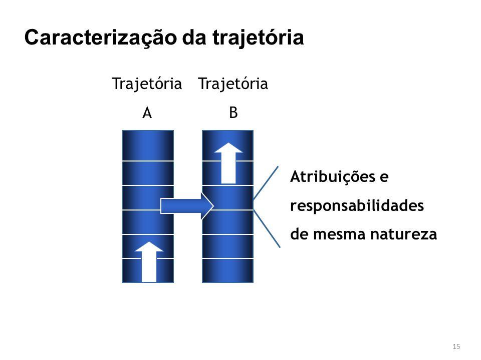 15 Atribuições e responsabilidades de mesma natureza Trajetória A Trajetória B Caracterização da trajetória