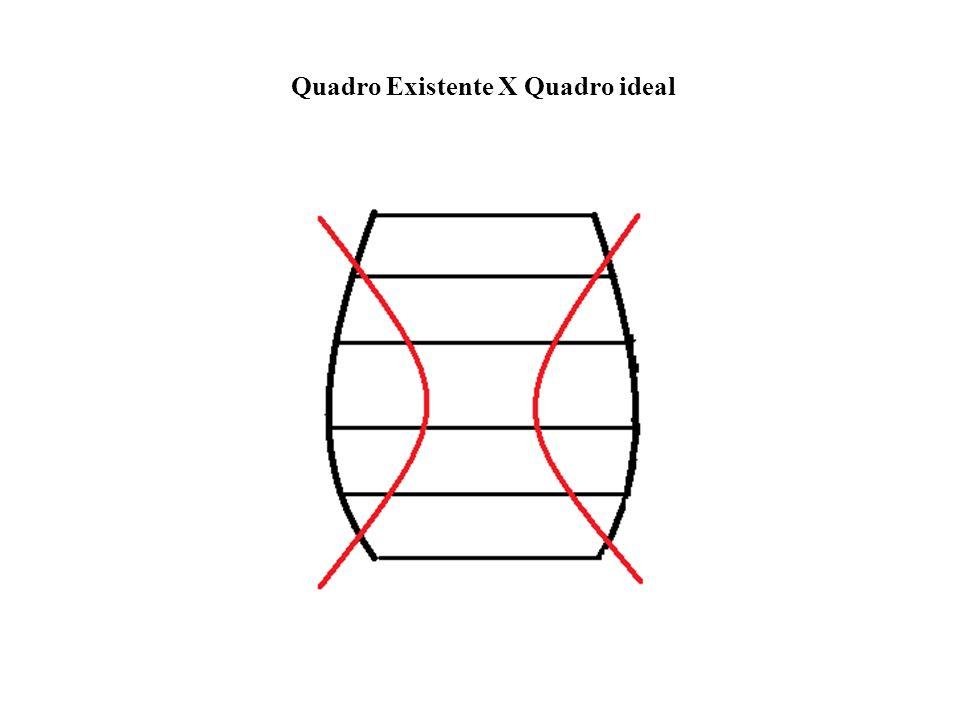 Quadro Existente X Quadro ideal