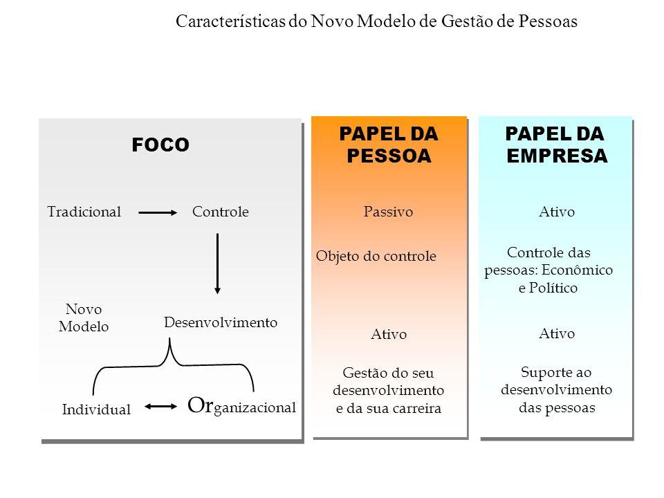 6 Transformações nas expectativas das pessoas DÉCADA DE 90 Maior autonomia e liberdade.