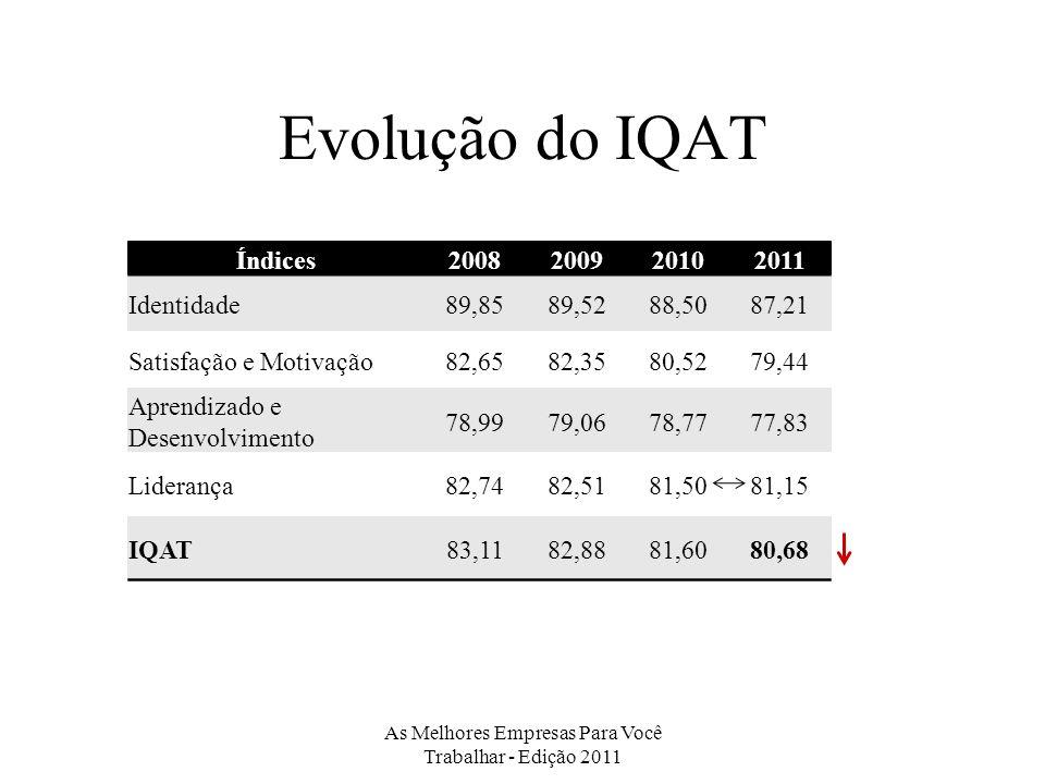 Evolução do IQAT Índices2008200920102011 Identidade89,8589,5288,5087,21 Satisfação e Motivação82,6582,3580,5279,44 Aprendizado e Desenvolvimento 78,9979,0678,7777,83 Liderança82,7482,5181,5081,15 IQAT83,1182,8881,6080,68 As Melhores Empresas Para Você Trabalhar - Edição 2011