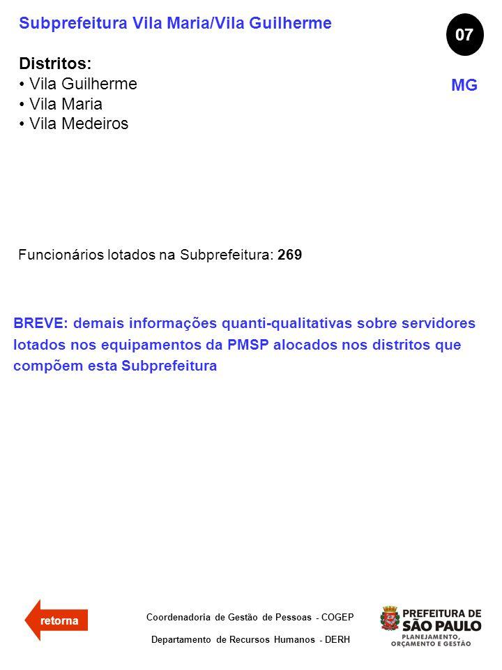 Subprefeitura Vila Maria/Vila Guilherme Distritos: Vila Guilherme Vila Maria Vila Medeiros 07 MG Funcionários lotados na Subprefeitura: 269 Coordenado