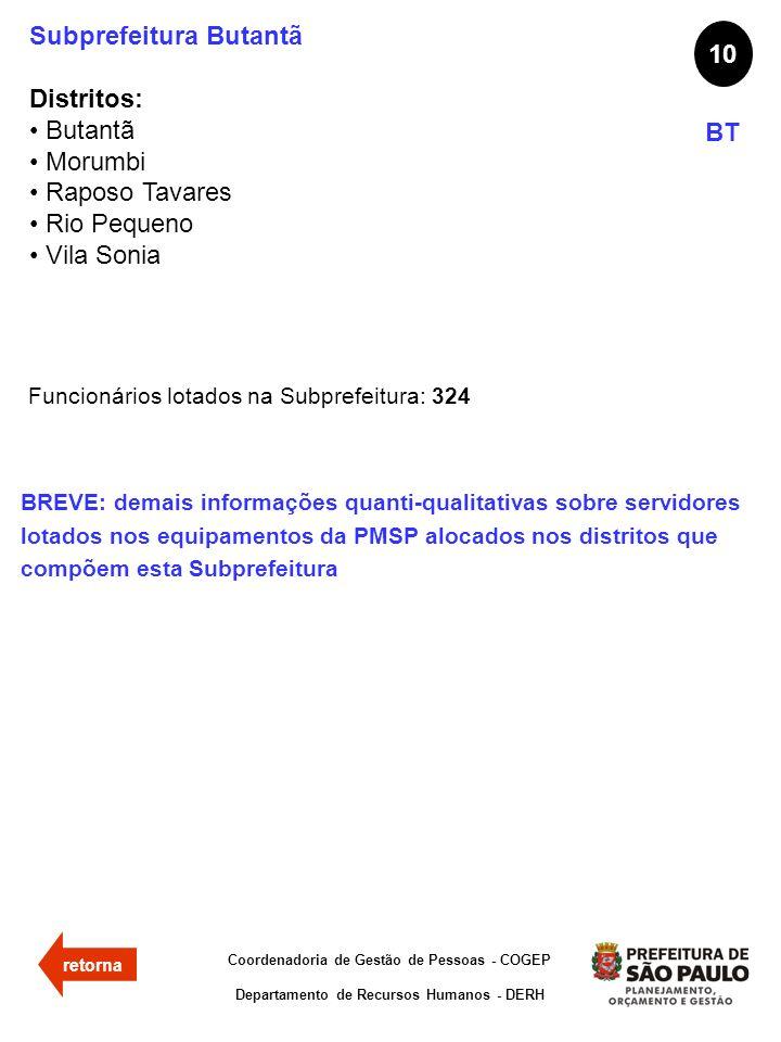 Subprefeitura Butantã Distritos: Butantã Morumbi Raposo Tavares Rio Pequeno Vila Sonia 10 BT Funcionários lotados na Subprefeitura: 324 Coordenadoria