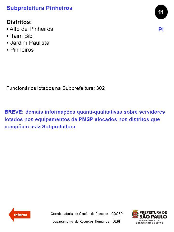 Subprefeitura Pinheiros Distritos: Alto de Pinheiros Itaim Bibi Jardim Paulista Pinheiros 11 PI Funcionários lotados na Subprefeitura: 302 Coordenador