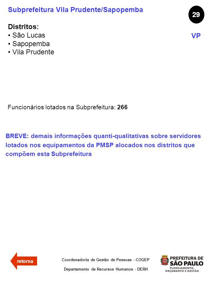 Subprefeitura Vila Prudente/Sapopemba Distritos: São Lucas Sapopemba Vila Prudente 29 VP Funcionários lotados na Subprefeitura: 266 Coordenadoria de G