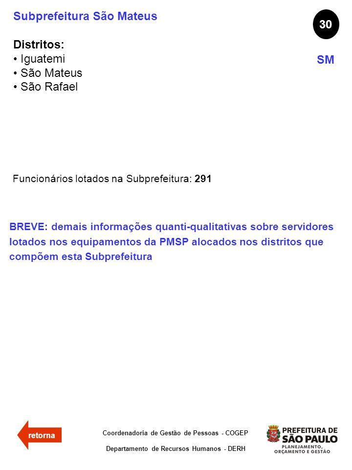 Subprefeitura São Mateus Distritos: Iguatemi São Mateus São Rafael 30 SM Funcionários lotados na Subprefeitura: 291 Coordenadoria de Gestão de Pessoas