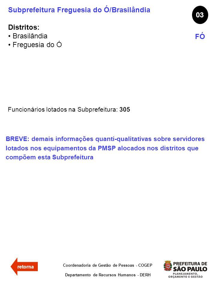 Subprefeitura Freguesia do Ó/Brasilândia Distritos: Brasilândia Freguesia do Ó 03 FÓ Funcionários lotados na Subprefeitura: 305 Coordenadoria de Gestã