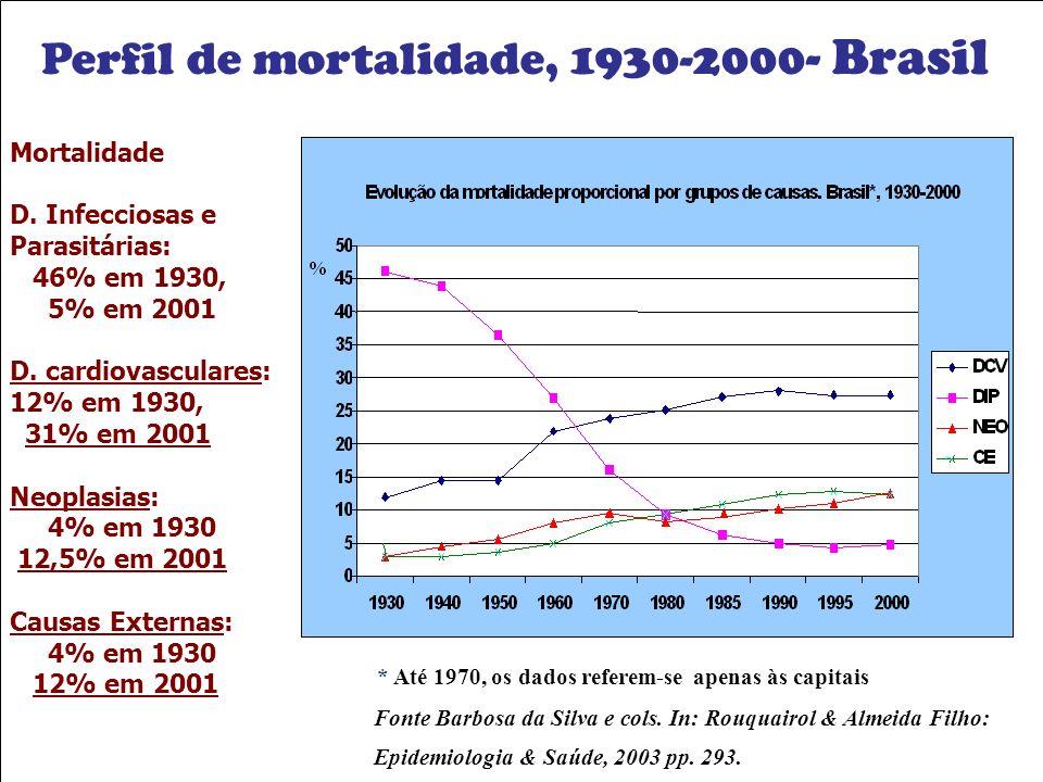 Mortalidade D. Infecciosas e Parasitárias: 46% em 1930, 5% em 2001 D. cardiovasculares: 12% em 1930, 31% em 2001 Neoplasias: 4% em 1930 12,5% em 2001