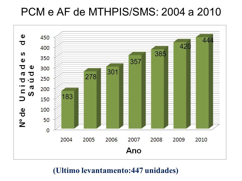 PCM e AF de MTHPIS/SMS: 2004 a 2010 385 444 420 357 301 278 183 (Ultimo levantamento:447 unidades)