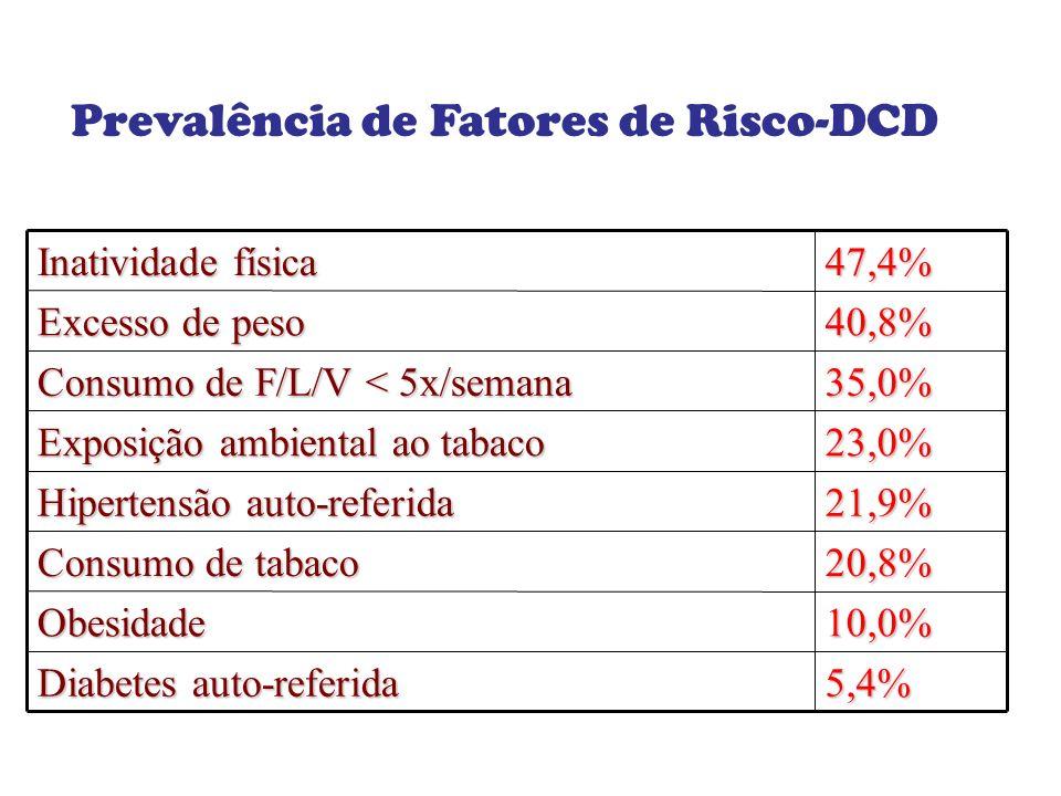 Prevalência de Fatores de Risco-DCD Inatividade física 47,4% Excesso de peso 40,8% Consumo de F/L/V < 5x/semana 35,0% Exposição ambiental ao tabaco 23