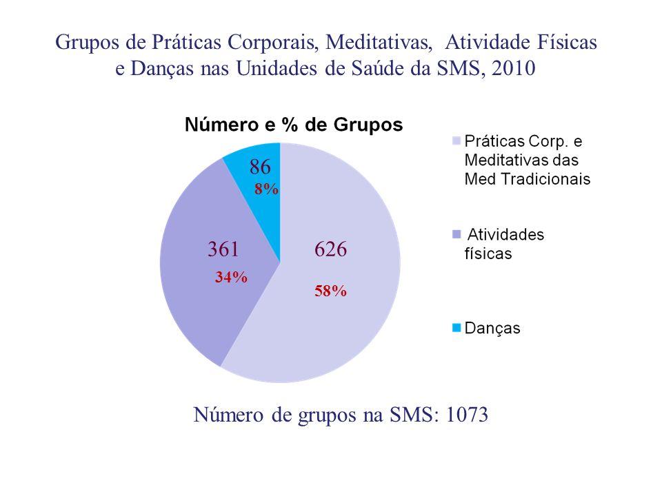 626 58% 361 34% 86 8% Grupos de Práticas Corporais, Meditativas, Atividade Físicas e Danças nas Unidades de Saúde da SMS, 2010 Número de grupos na SMS