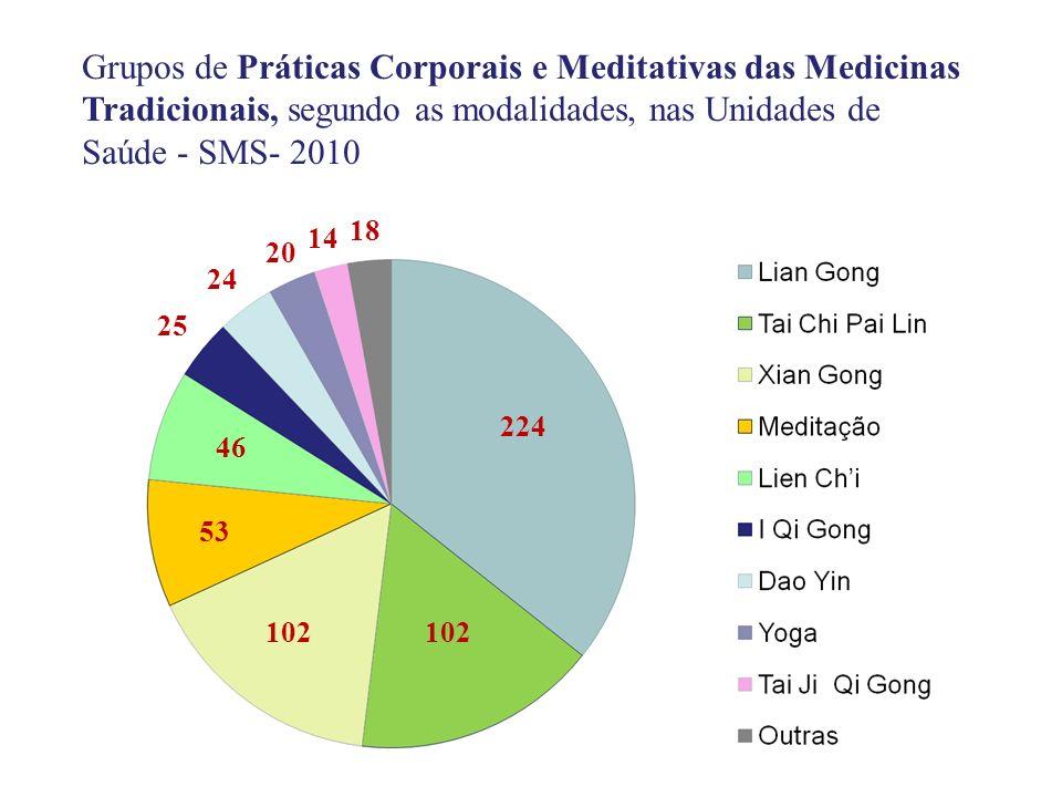 224 102 53 25 46 24 20 14 18 Grupos de Práticas Corporais e Meditativas das Medicinas Tradicionais, segundo as modalidades, nas Unidades de Saúde - SM