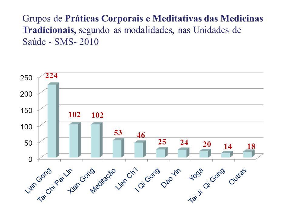 224 102 53 25 46 24 20 1418 Grupos de Práticas Corporais e Meditativas das Medicinas Tradicionais, segundo as modalidades, nas Unidades de Saúde - SMS