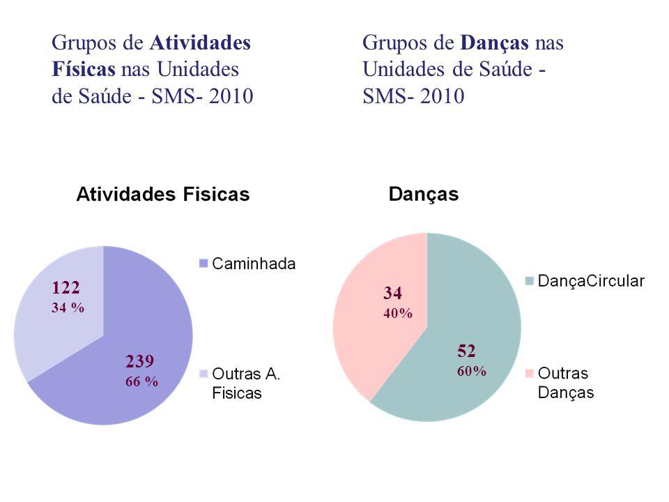 239 66 % 122 34 % 52 60% 34 40% Grupos de Atividades Físicas nas Unidades de Saúde - SMS- 2010 Grupos de Danças nas Unidades de Saúde - SMS- 2010