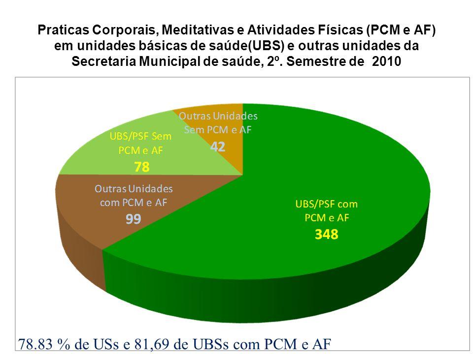 Praticas Corporais, Meditativas e Atividades Físicas (PCM e AF) em unidades básicas de saúde(UBS) e outras unidades da Secretaria Municipal de saúde,