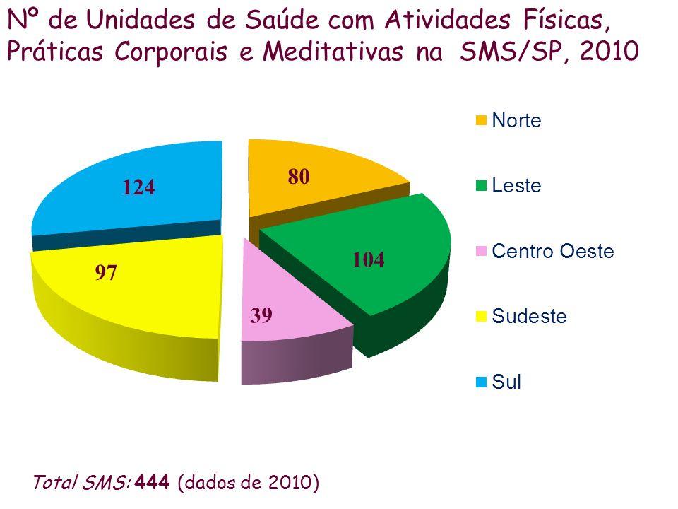 Práticas Educativas grupais de MTPIS Nº de Unidades de Saúde com Atividades Físicas, Práticas Corporais e Meditativas na SMS/SP, 2010 Total SMS: 444 (