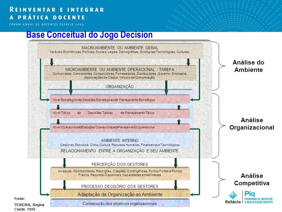 Base Conceitual do Jogo Decision RELACIONAMENTO ENTRE A ORGANIZAÇÃO E SEU AMBIENTE MACROAMBIENTE OU AMBIENTE GERAL Varáveis Econômicas, Políticas, Soc