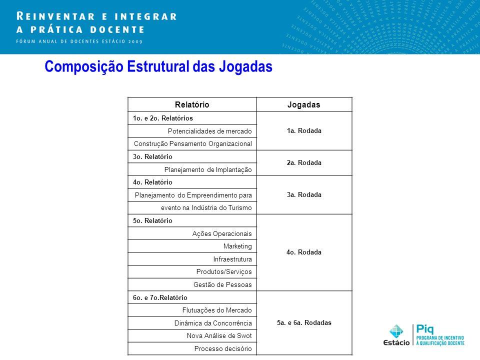 Composição Estrutural das Jogadas RelatórioJogadas 1o. e 2o. Relatórios 1a. Rodada Potencialidades de mercado Construção Pensamento Organizacional 3o.