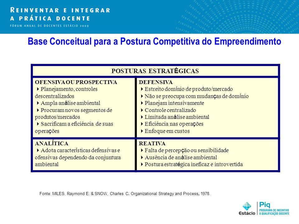 Base Conceitual para a Postura Competitiva do Empreendimento POSTURAS ESTRAT É GICAS OFENSIVA OU PROSPECTIVA Planejamento, controles descentralizados