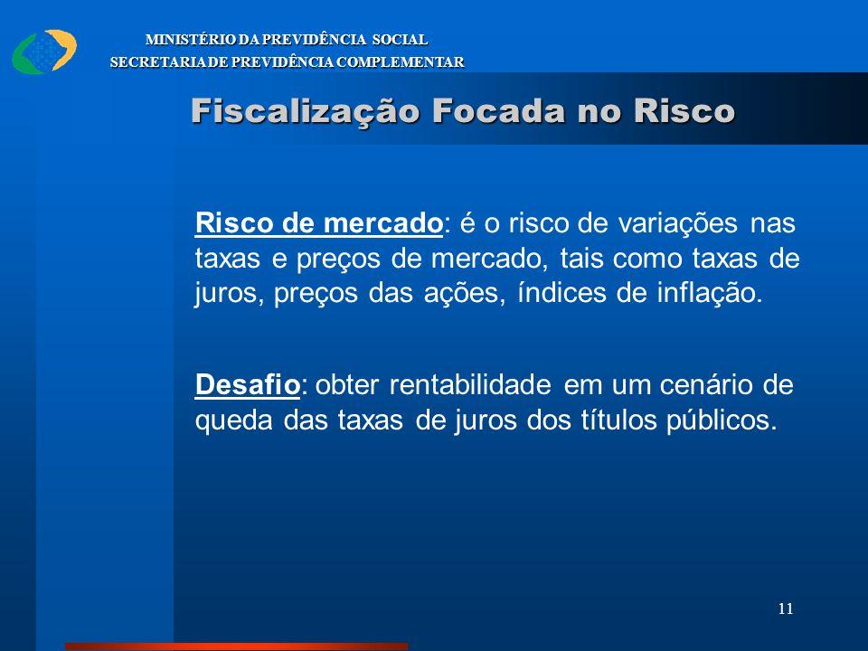 11 MINISTÉRIO DA PREVIDÊNCIA SOCIAL SECRETARIA DE PREVIDÊNCIA COMPLEMENTAR Fiscalização Focada no Risco Risco de mercado: é o risco de variações nas t