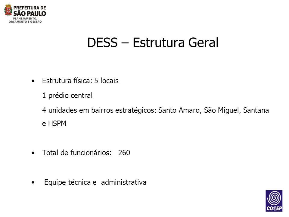 DESS – Estrutura Geral Estrutura física: 5 locais 1 prédio central 4 unidades em bairros estratégicos: Santo Amaro, São Miguel, Santana e HSPM Total d
