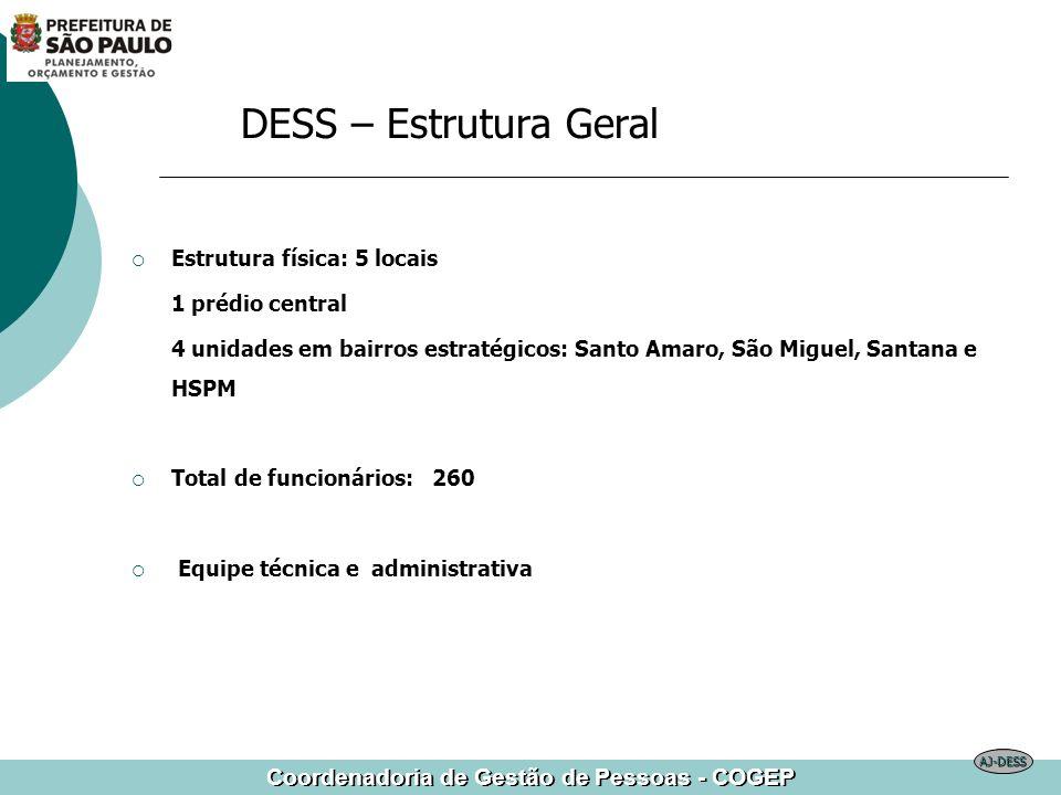 Coordenadoria de Gestão de Pessoas - COGEP DESS – Estrutura Geral Estrutura física: 5 locais 1 prédio central 4 unidades em bairros estratégicos: Sant