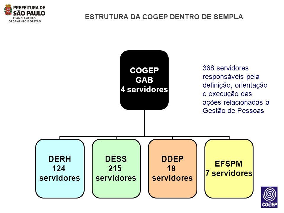 ESTRUTURA DA COGEP DENTRO DE SEMPLA COGEP GAB 4 servidores DERH 124 servidores DESS 215 servidores DDEP 18 servidores EFSPM 7 servidores 368 servidore