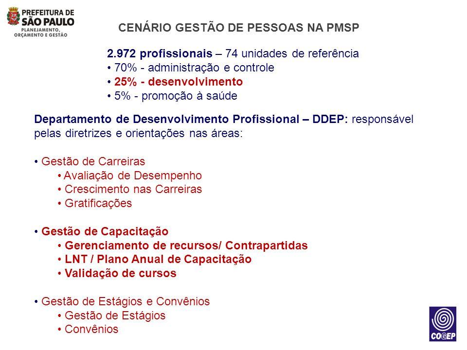 CENÁRIO GESTÃO DE PESSOAS NA PMSP 2.972 profissionais – 74 unidades de referência 70% - administração e controle 25% - desenvolvimento 5% - promoção à