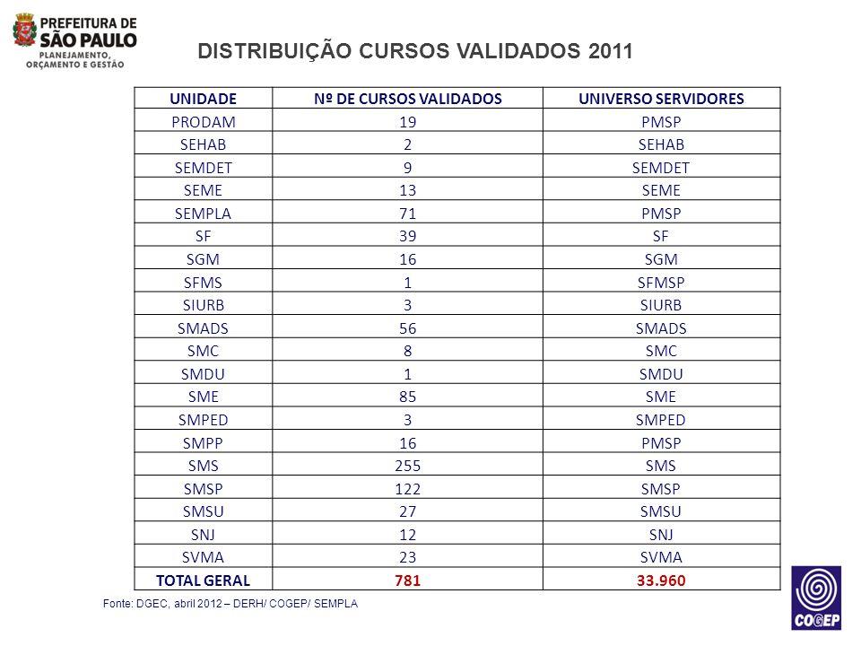 DISTRIBUIÇÃO CURSOS VALIDADOS 2011 Fonte: DGEC, abril 2012 – DERH/ COGEP/ SEMPLA UNIDADENº DE CURSOS VALIDADOSUNIVERSO SERVIDORES PRODAM19PMSP SEHAB2