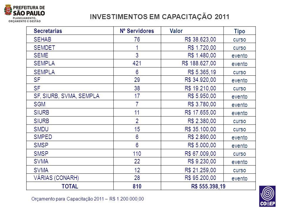 INVESTIMENTOS EM CAPACITAÇÃO 2011 Orçamento para Capacitação 2011 – R$ 1.200.000,00 SecretariasNº Servidores Valor Tipo SEHAB76R$ 38.623,00curso SEMDE