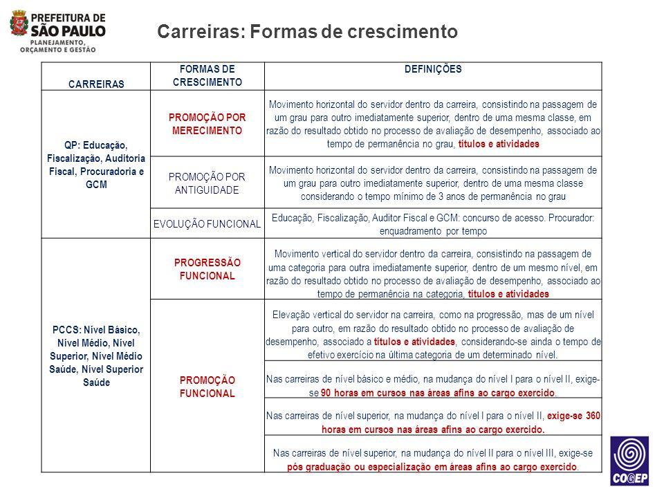 Carreiras: Formas de crescimento CARREIRAS FORMAS DE CRESCIMENTO DEFINIÇÕES QP: Educação, Fiscalização, Auditoria Fiscal, Procuradoria e GCM PROMOÇÃO