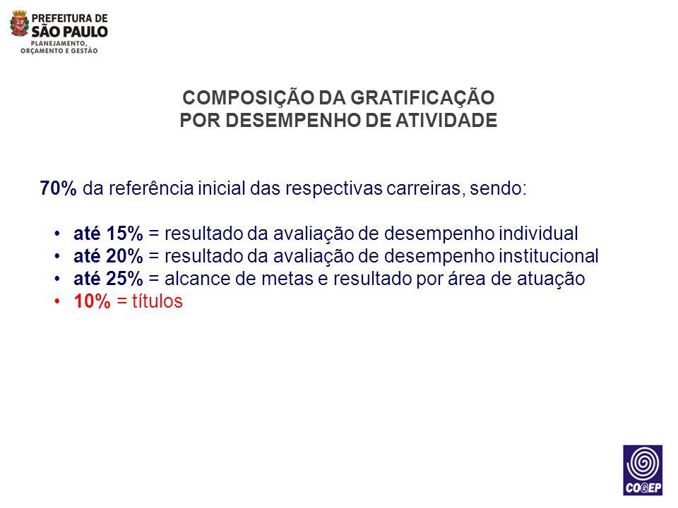COMPOSIÇÃO DA GRATIFICAÇÃO POR DESEMPENHO DE ATIVIDADE 70% da referência inicial das respectivas carreiras, sendo: até 15% = resultado da avaliação de