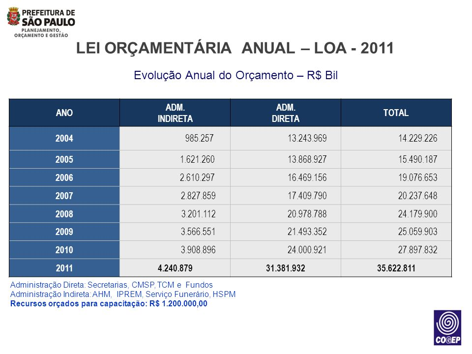 LNT NA PMSP – ALGUMAS DEFINIÇÕES Decreto nº 51.367, de 30 de Março de 2010 - Institui a Política Municipal de Capacitação no âmbito da Administração Direta do Município de São Paulo.