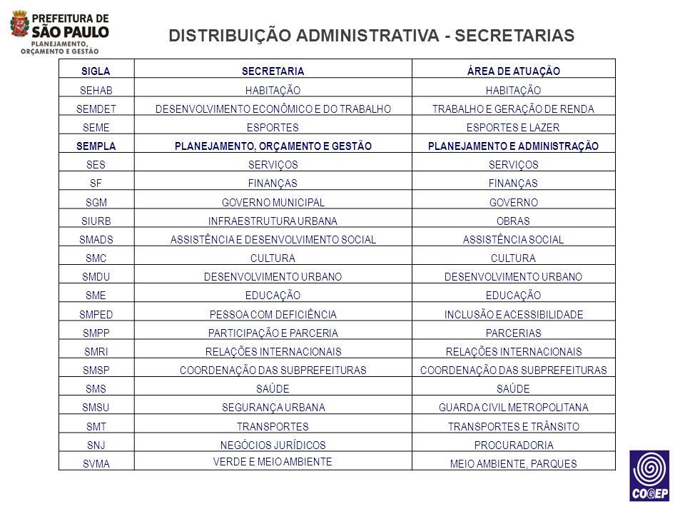 DISTRIBUIÇÃO ADMINISTRATIVA SUBPREFEITURAS 31 SUBPREFEITURAS ZELADORIA DA CIDADE, AÇÃO REGIONAL ABRANGENDO OS 96 DISTRITOS DA CIDADE