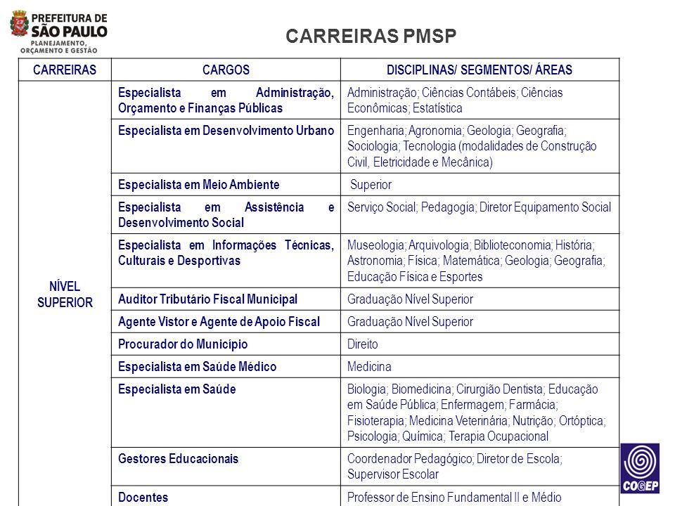 CARREIRAS PMSP CARREIRASCARGOSDISCIPLINAS/ SEGMENTOS/ ÁREAS NÍVEL SUPERIOR Especialista em Administração, Orçamento e Finanças Públicas Administração;