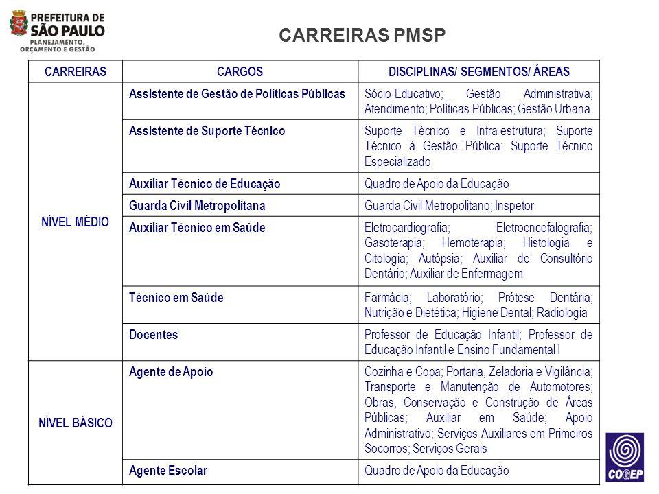 CARREIRAS PMSP CARREIRASCARGOSDISCIPLINAS/ SEGMENTOS/ ÁREAS NÍVEL MÉDIO Assistente de Gestão de Políticas Públicas Sócio-Educativo; Gestão Administrat