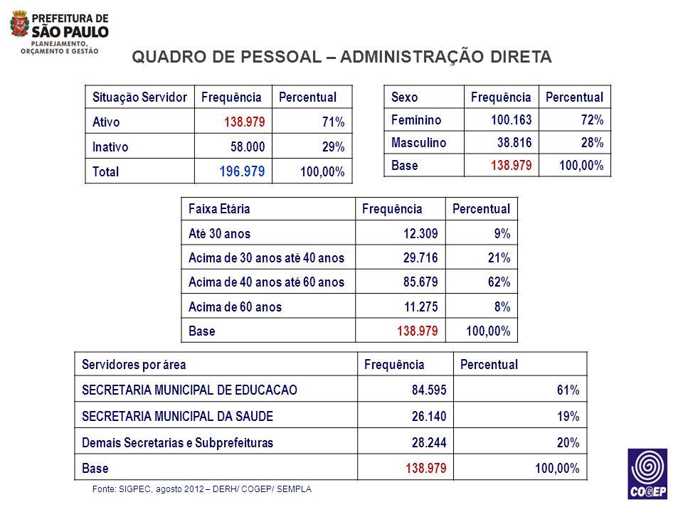 ESCOLARIDADE – SERVIDORES ATIVOS Fonte: SIGPEC, agosto 2012 – DERH/ COGEP/ SEMPLA Nível de escolaridadeNúmero de servidores ENSINO FUNDAMENTAL INCOMPLETO10.010 ENSINO FUNDAMENTAL COMPLETO9.583 ENSINO MÉDIO30.883 SUPERIOR86.366 PÓS-GRADUAÇÃO2.129 OUTROS8 TOTAL138.979